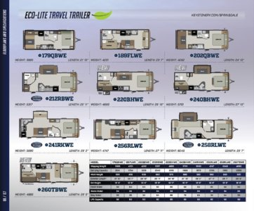 2016 Keystone RV Springdale West Brochure page 6