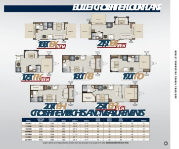 2018 Keystone Rv Bullet Eastern Edition Brochure page 5